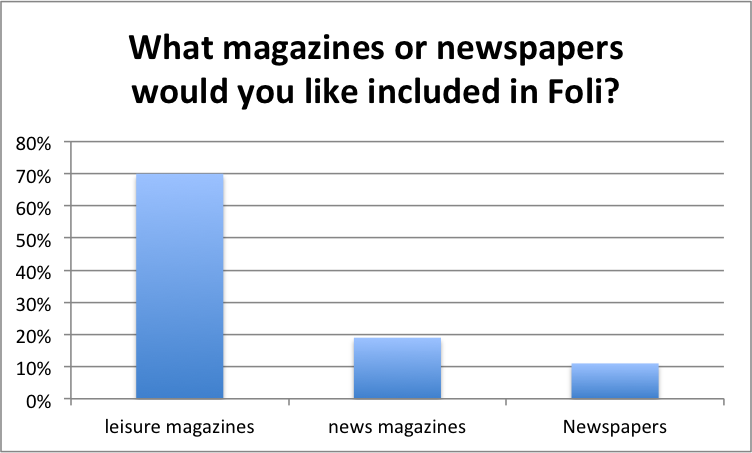 FoliSurveyResults2