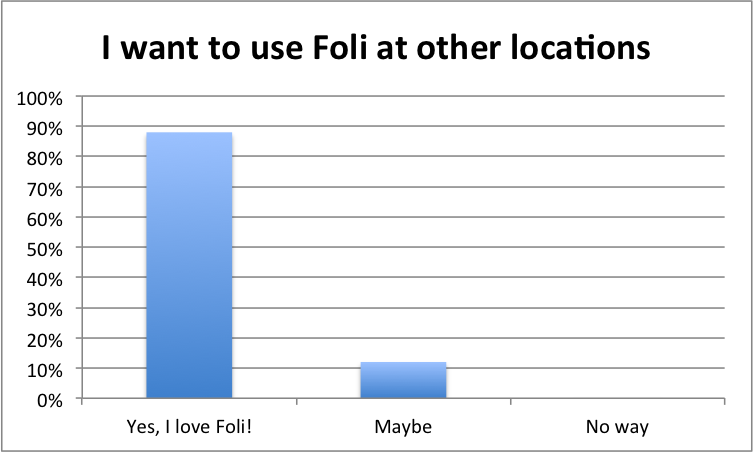 FoliSurveyResults4